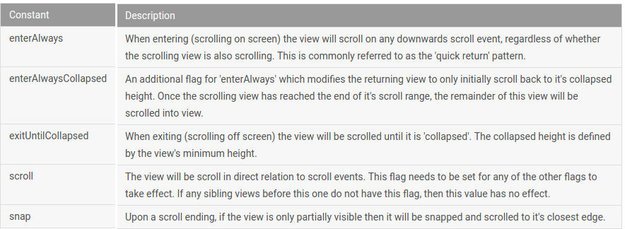 Scrolling Behavior for Appbars in Android · Karthikraj Duraisamy